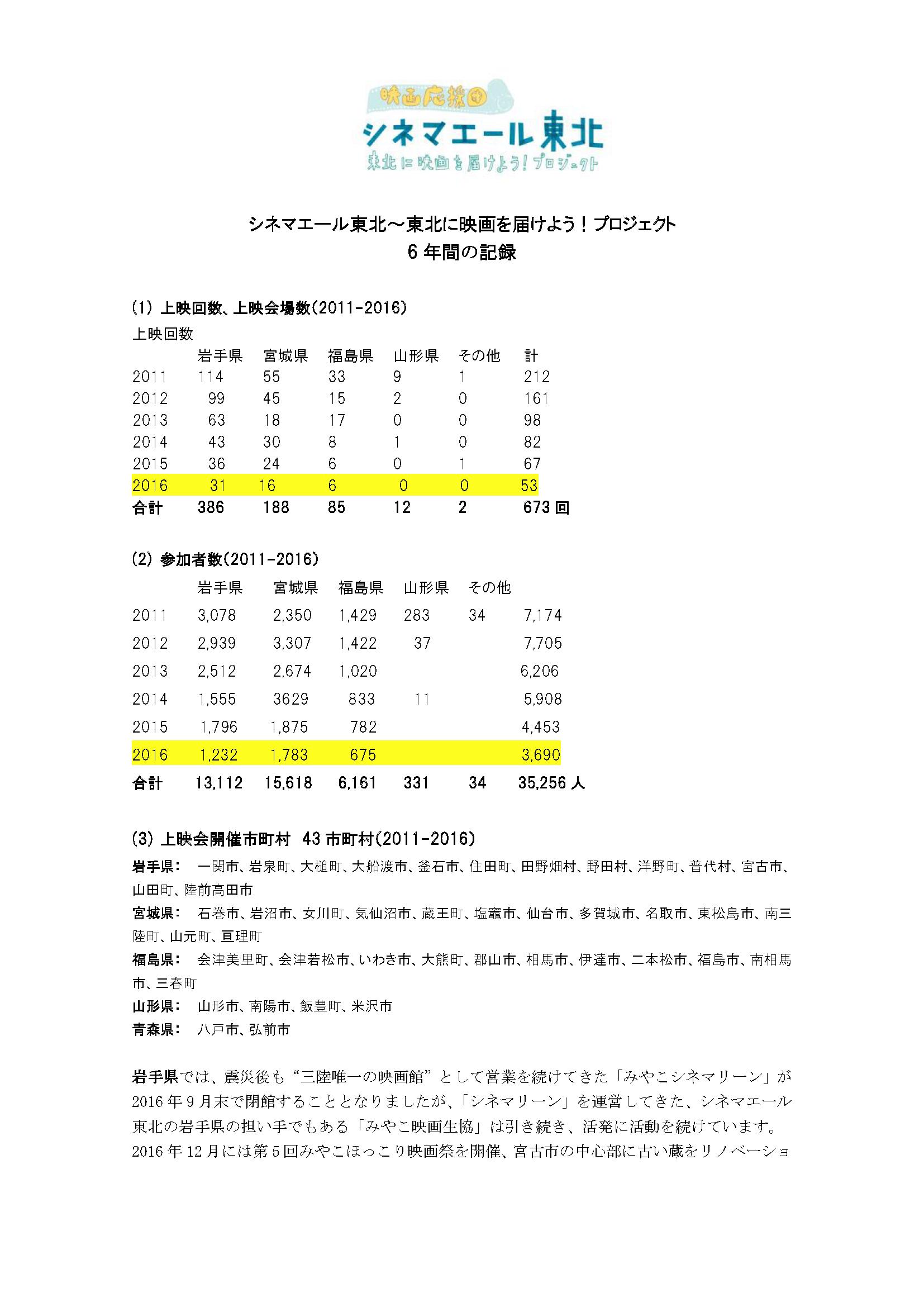 文書名 _シネマエール東北 6年間の記録.png